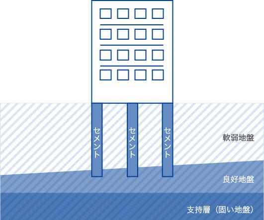 柱状改良工法のイメージ図