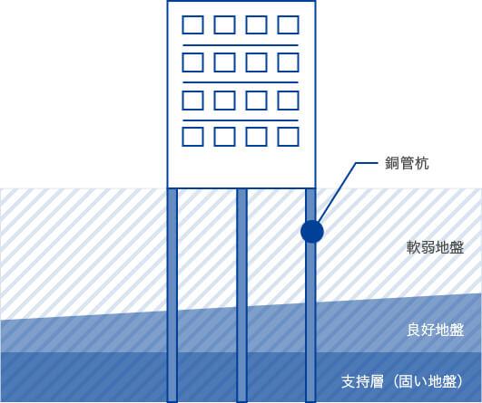 銅管杭工法のイメージ図