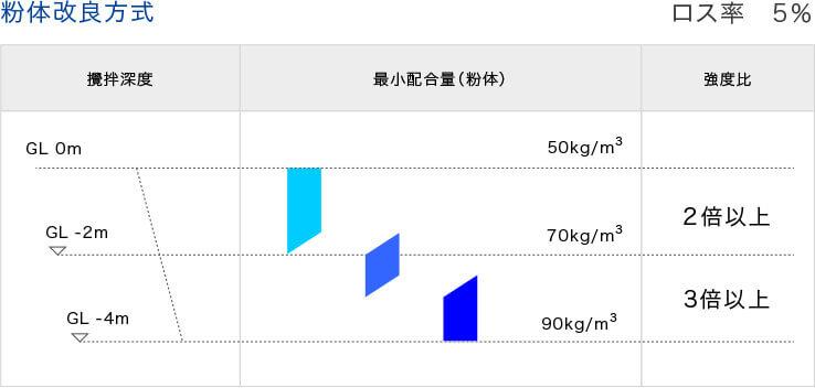 粉体改良方式配合量