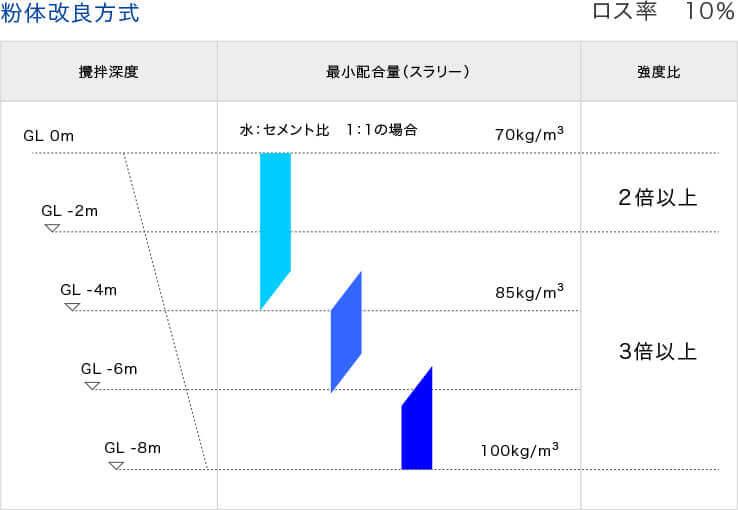スラリー噴射方式配合量