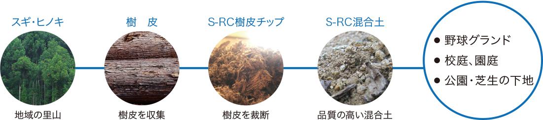 S-RC混合土ができるまで