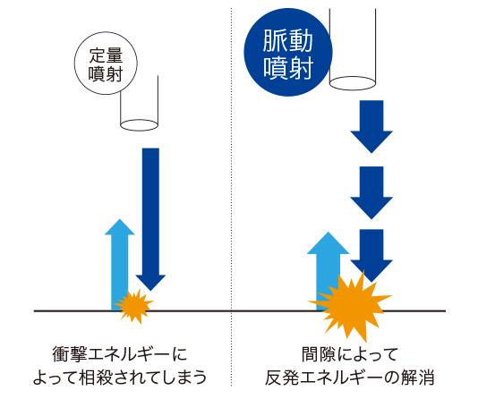 定量噴射と脈動噴射の違い